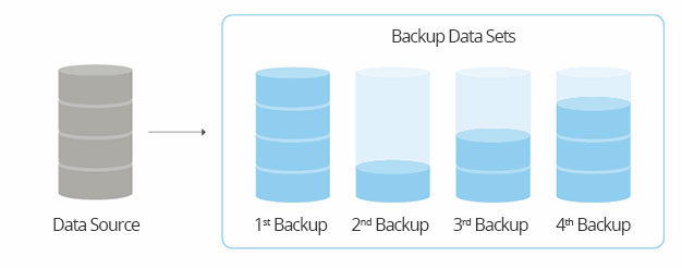 Differential-Backups