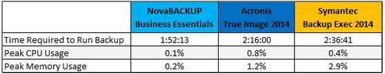 Average Backup File Size