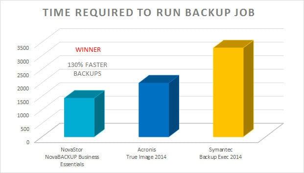 Faster-Backup-Speeds