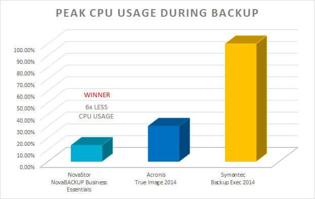 High CPU Usage
