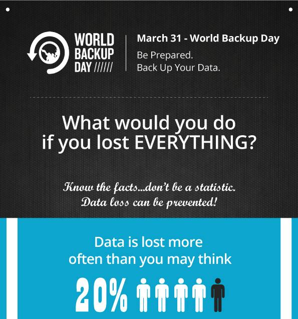 World Backup Day Infographic