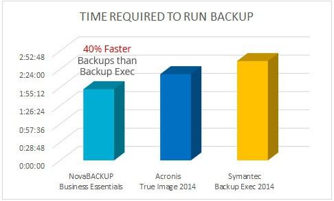 NovaBackup Faster than Backup Exec