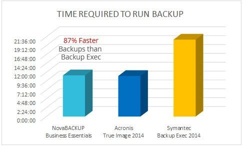 NovaBACKUP vs. Backup Exec