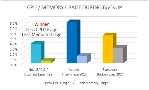NovaBACKUP vs Backup Exec on CPU Usage