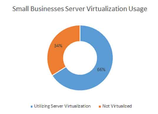 Server Virtualization Adoption
