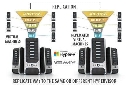 VM-Replication-2