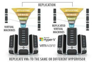 VM Replication