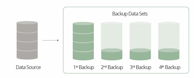 Incremental-Backups