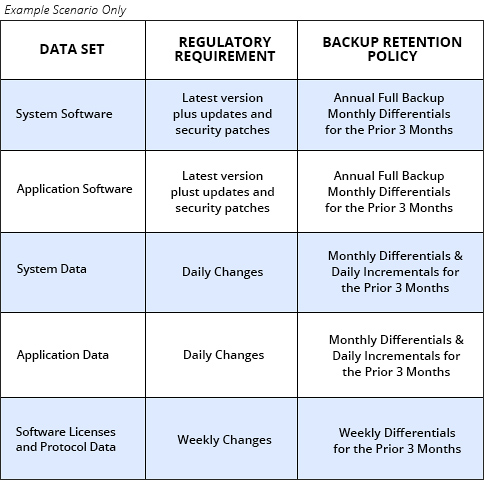 Data Retention Schedule
