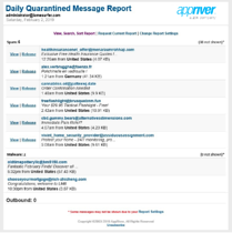 appriver_report