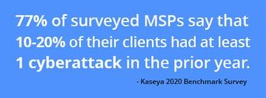 MSP CyberAttack Statistic