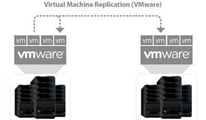 replicate-virtual-machines