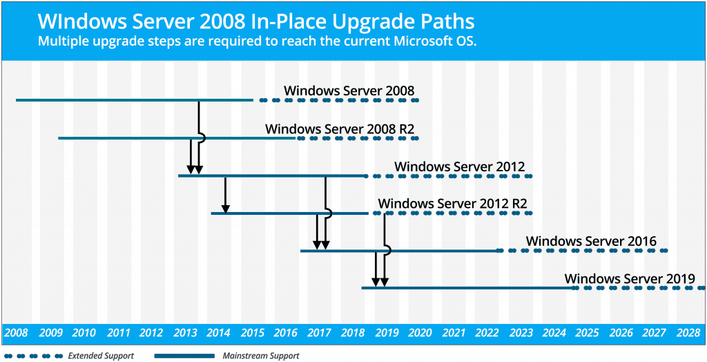 Windows Server 2008 R2 Upgrade Paths
