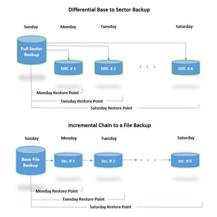 differential and incremental backup