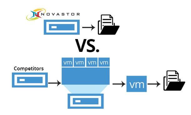 NovaStor VMware backup