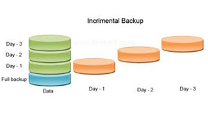 Differential and Incremental backups: Why should you care?