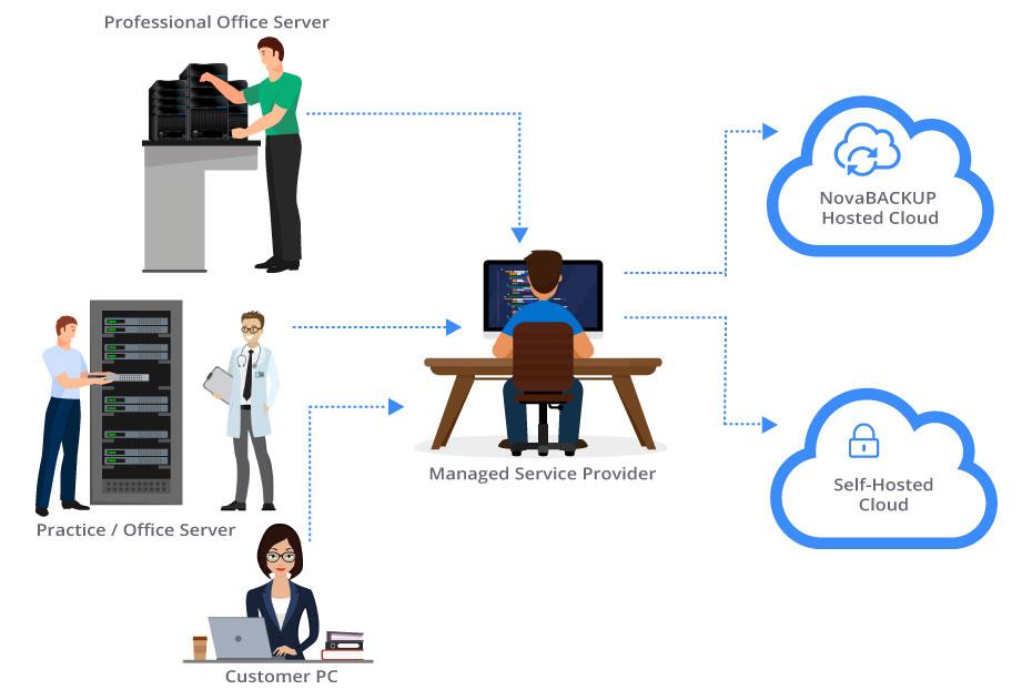 MSP Cloud Backup