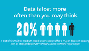World Backup Day: Data Loss Prevention [INFOGRAPHIC]