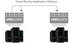 How to Replicate Virtual Machines (VMware)
